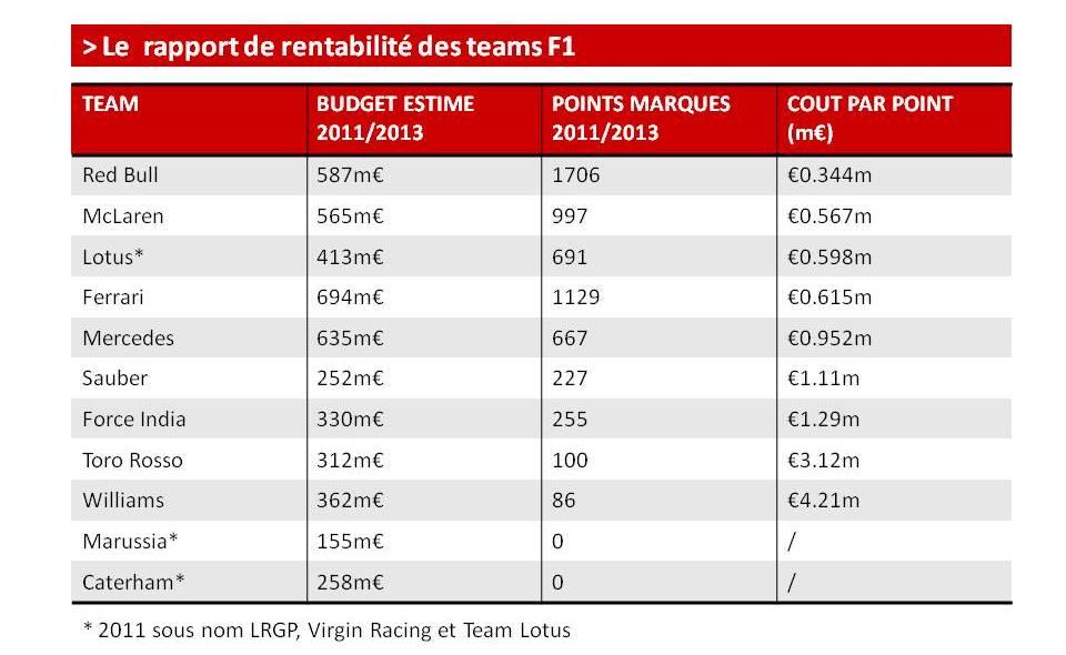 RentabilitéTeam 2011/2013