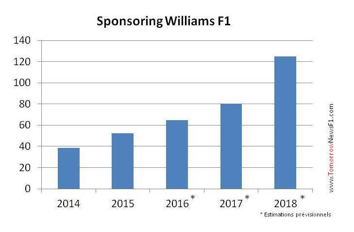 sponsoring_williams F1